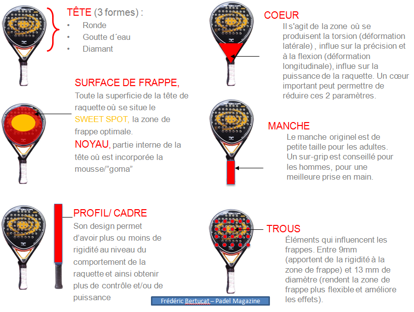 Comment choisir sa raquette padel magazine - Comment choisir sa raquette de tennis de table ...