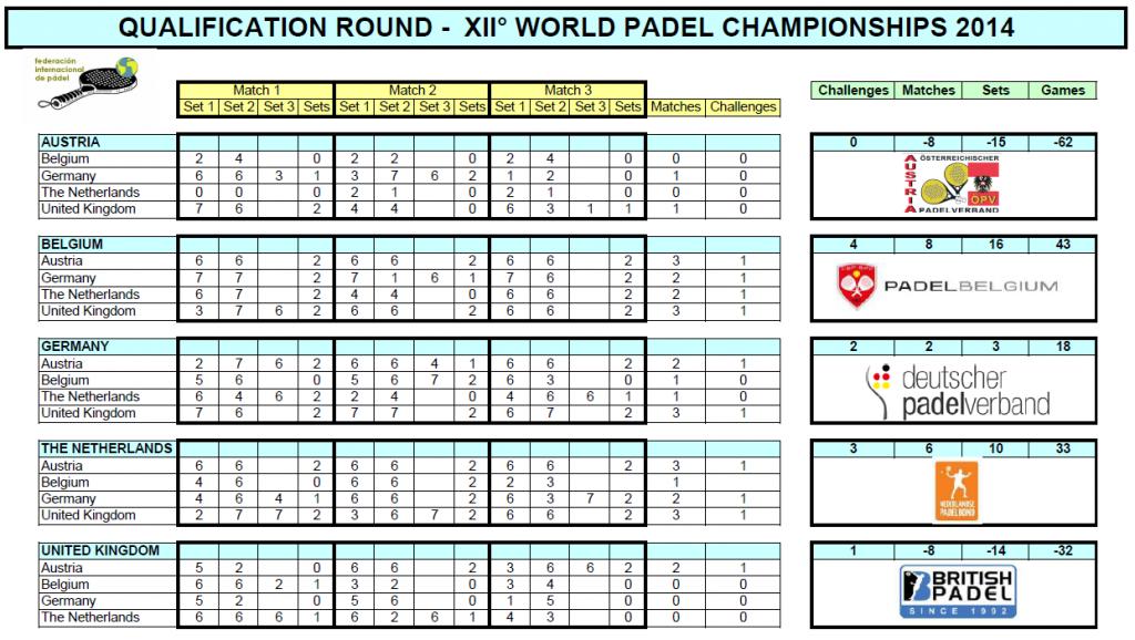 résultat_championnat_du_monde_de_padel_2014