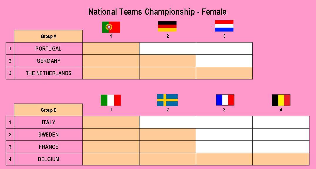poule championnats d'europe de padel femmes