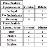 Poules femmes - championnats d'Europe de padel par équipe 2015