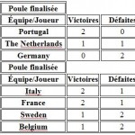 Women's hens - European team padel championships 2015
