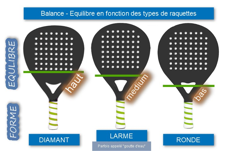 balance et forme de la raquette de padel