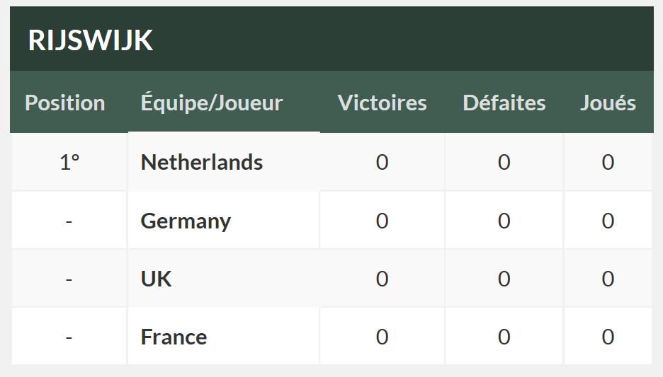 Premier gros test pour l'équipe de France féminine!