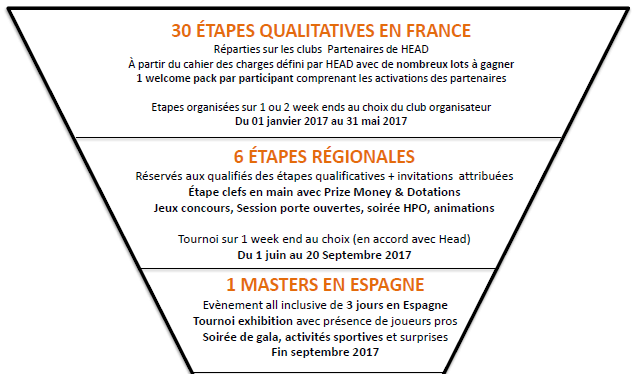 etapie-qualificatives-head-padel-open