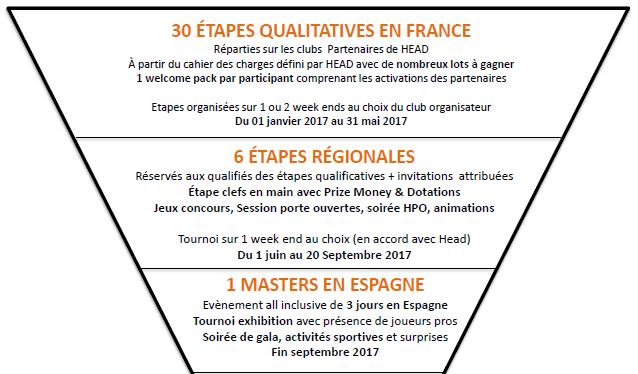 etapie-qualificatives-head-padel-open