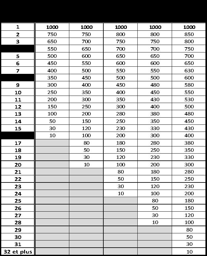 baremes-de-points-padel-p1000