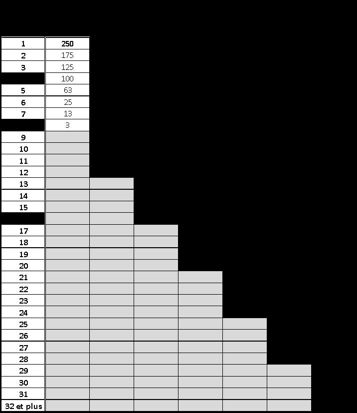 baremes-de-points-padel-p250
