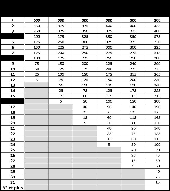 baremes-de-points-padel-p500