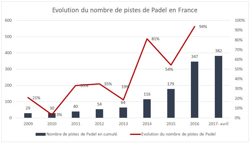 Evolution du Padel en France depuis 2009