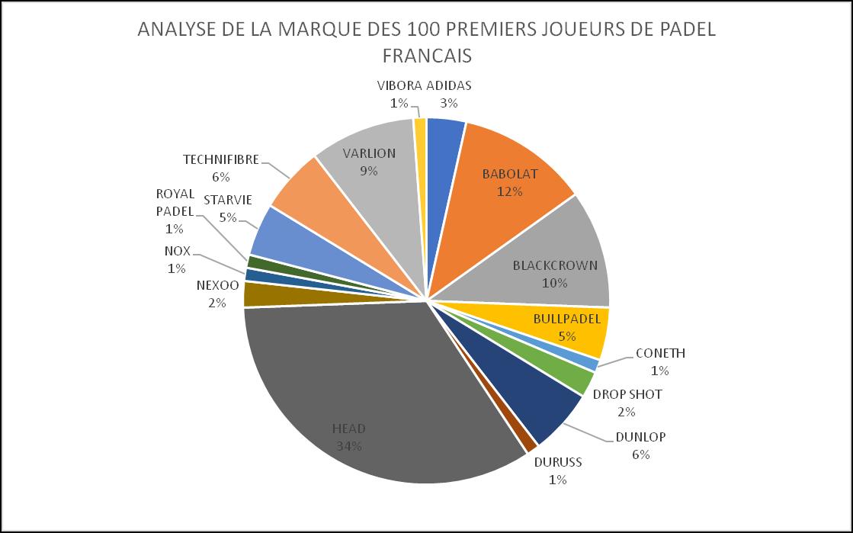 Analyse des raquettes des meilleurs joueuses et joueurs français.