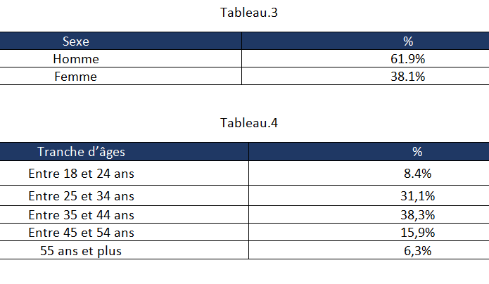 La typologie des joueurs de Padel