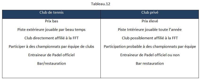Le Padel un sport très rentable pour les club de tennis et les multisports