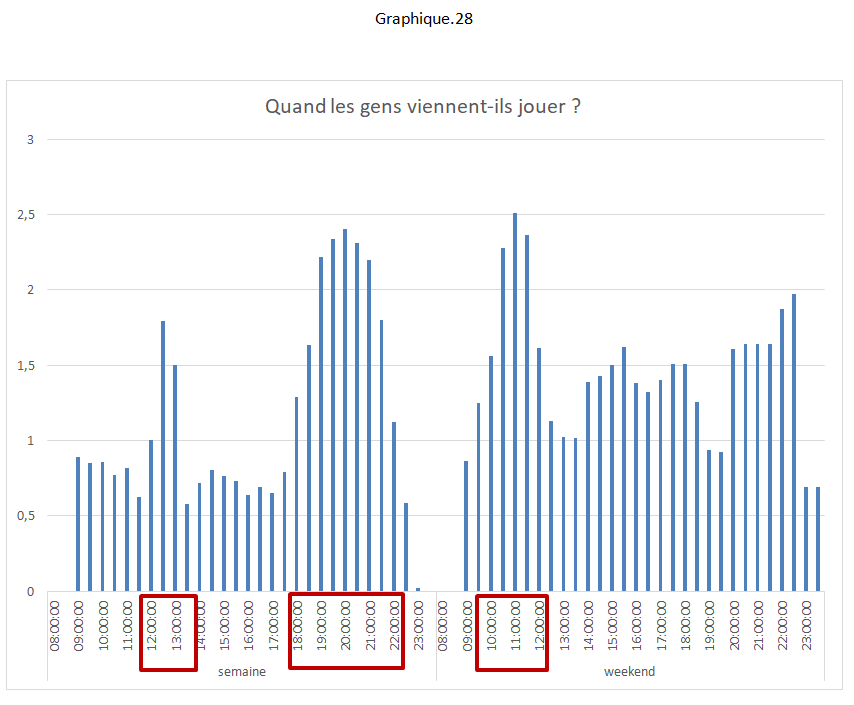 Les horaires d'occupation des pistes de Padel