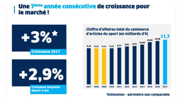 Le marché du sport en France