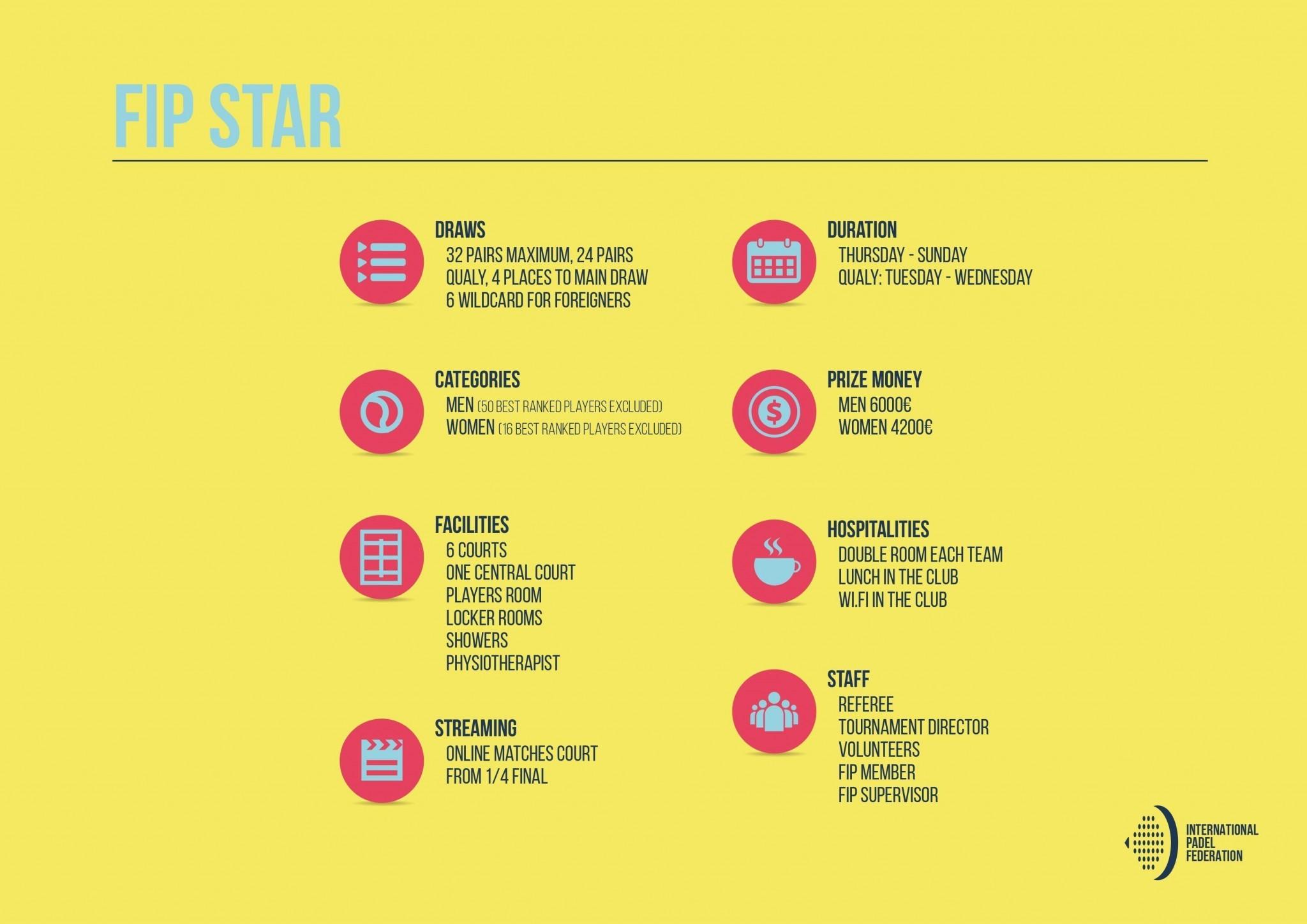 FIP STAR – 1ère catégorie du FIP TOUR