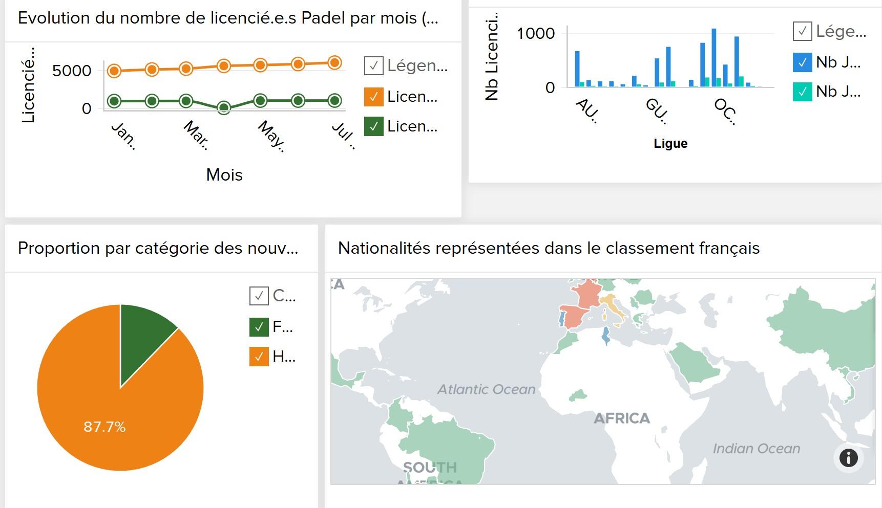 Dati e statistiche di padel Francese 2019