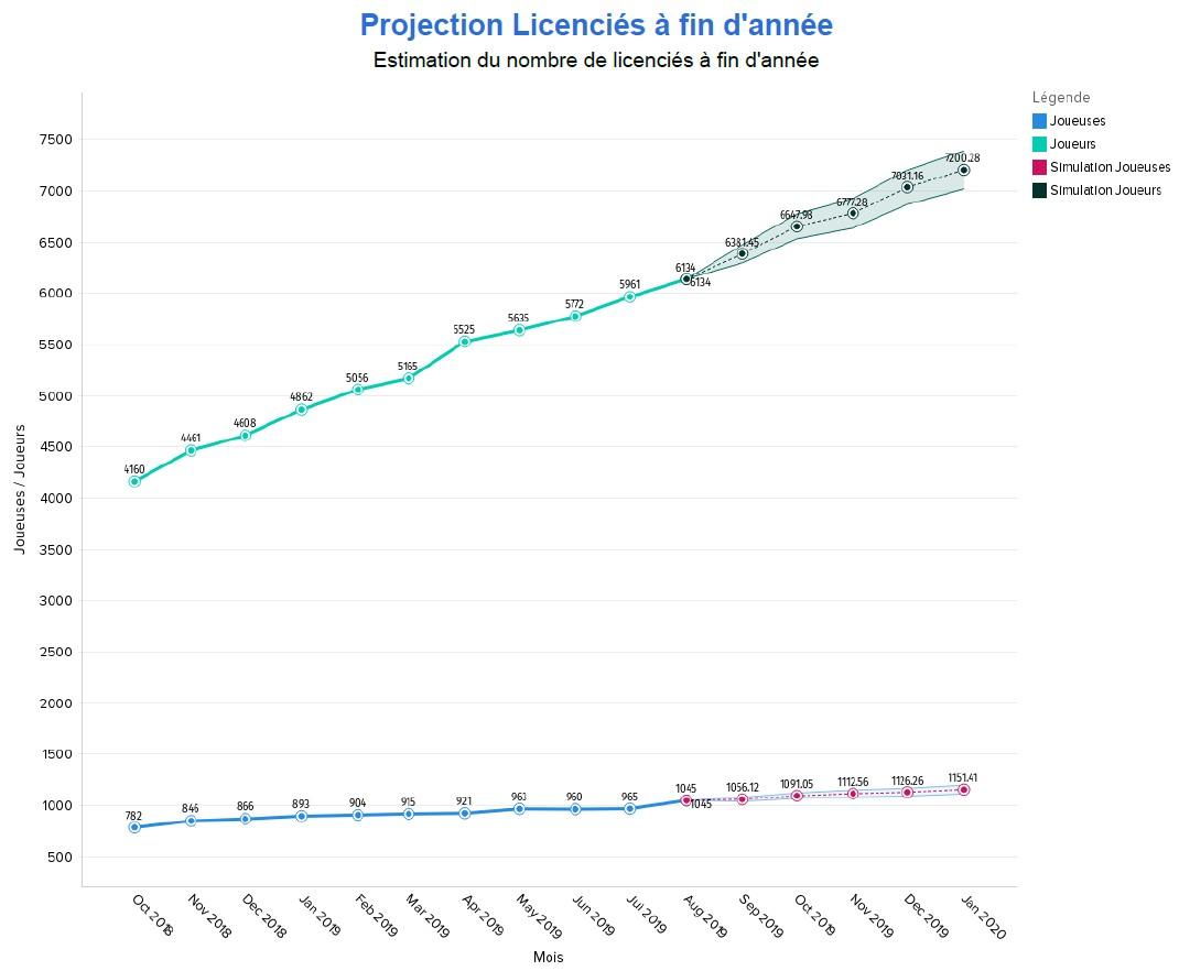 Projections licenciés padel en janvier 2020