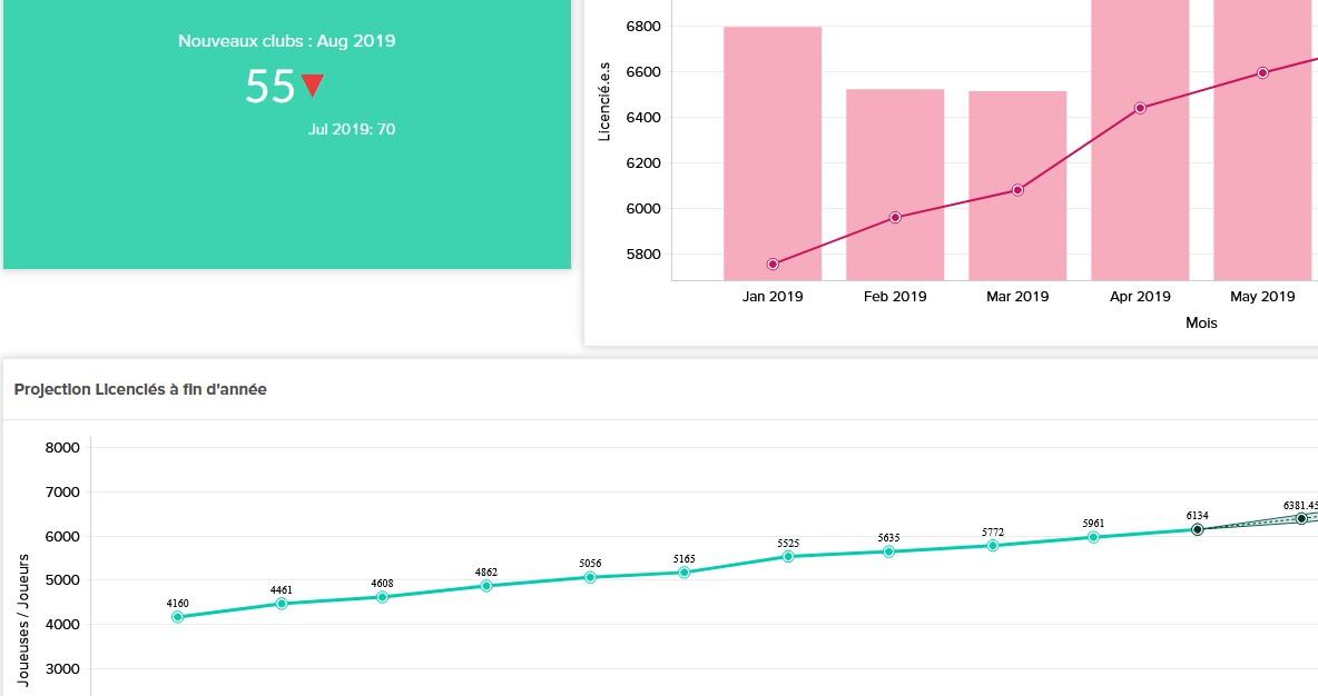 Analyse Padel – Août 2019