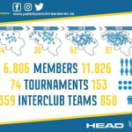padel flanders | age padel flanders | padel figures flanders | men women padel figures flanders | tournament player padel flandres | affiliated padel players