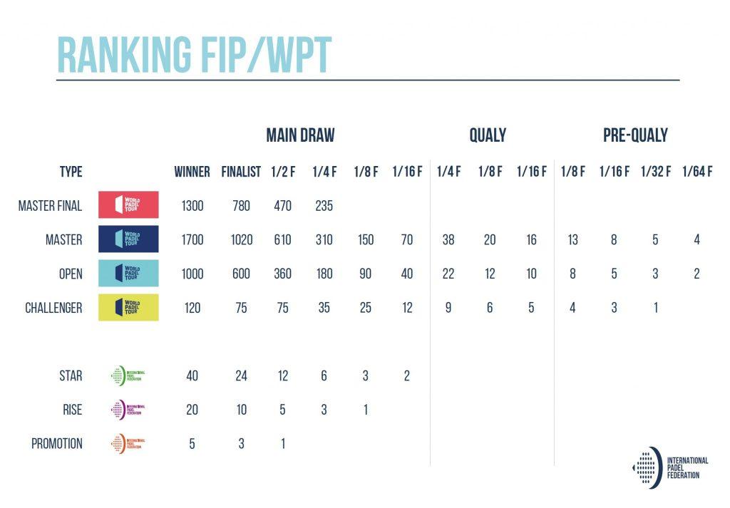 FIP Tour - Point World Padel Tour at vinde