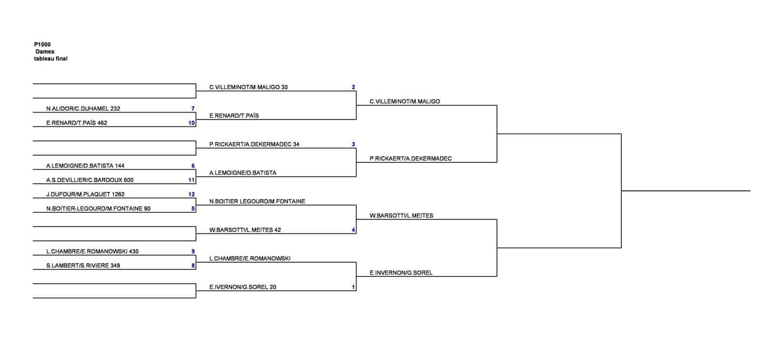 Finale Dames – Open Amiens – P1000 – 15h