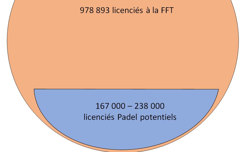 167 a 000 potenciais licenciados de padel na França