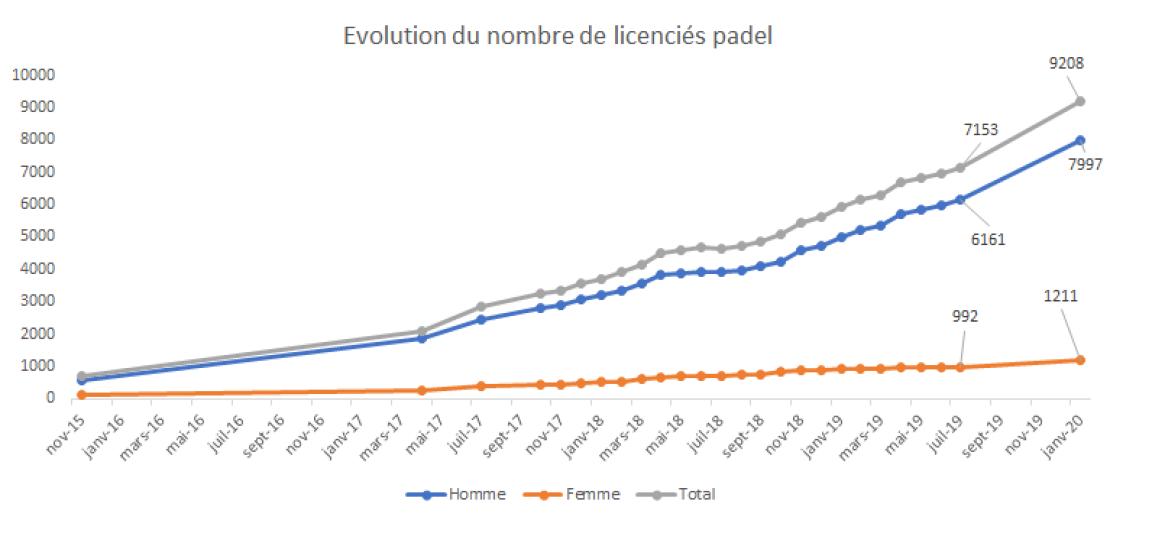 Evolução dos licenciados em padel de 2015 a 2020