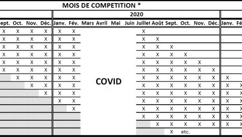 Calcul du classement padel suite au COVID-19