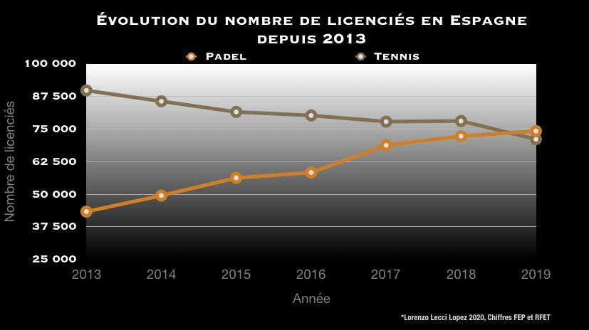 Das Padel übertrifft Tennis in der Anzahl der Lizenznehmer!