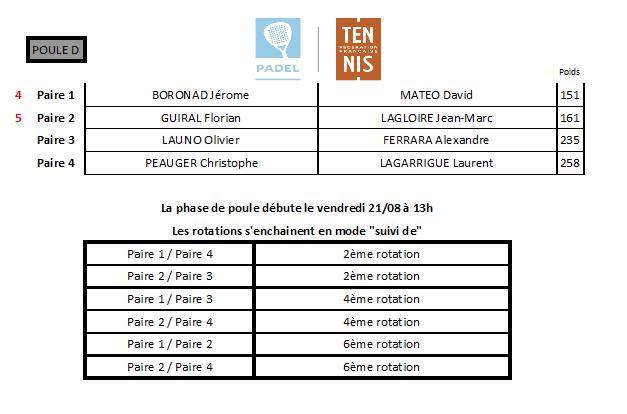 Tableau qualifications poule D P2000 Perpignan