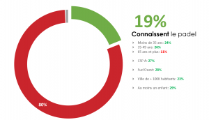 notoriété padel FFT sondage