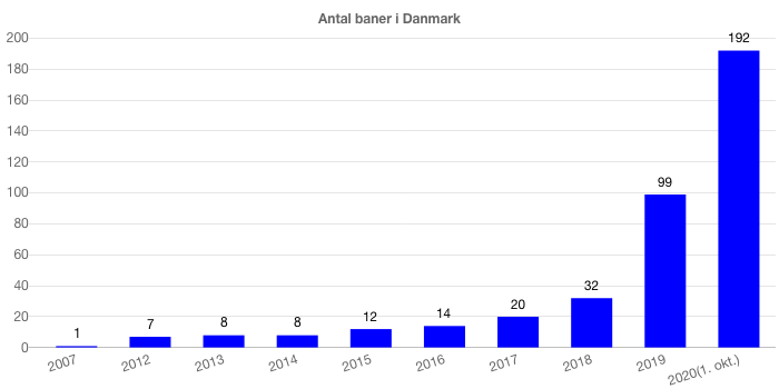 graphique club de padel danemark