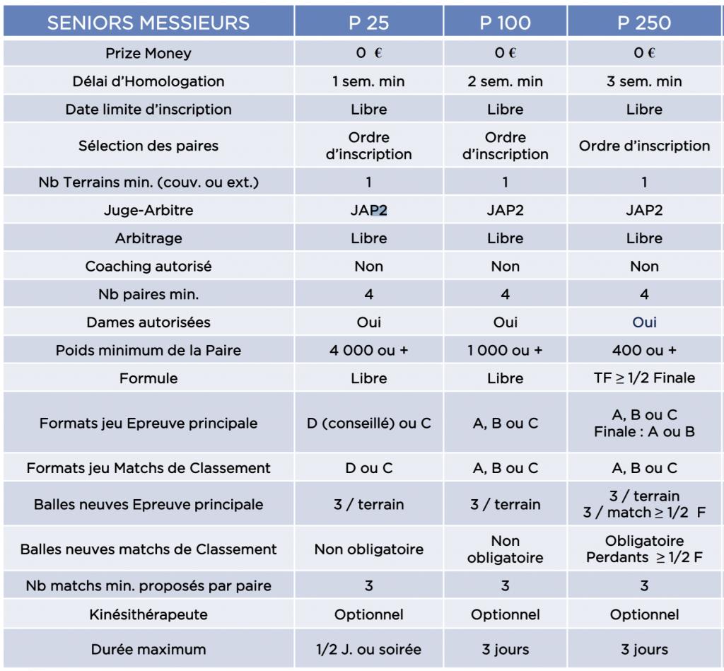 Comparació de les categories de padel 2021