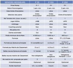 Comparatif des catégories de padel 2021