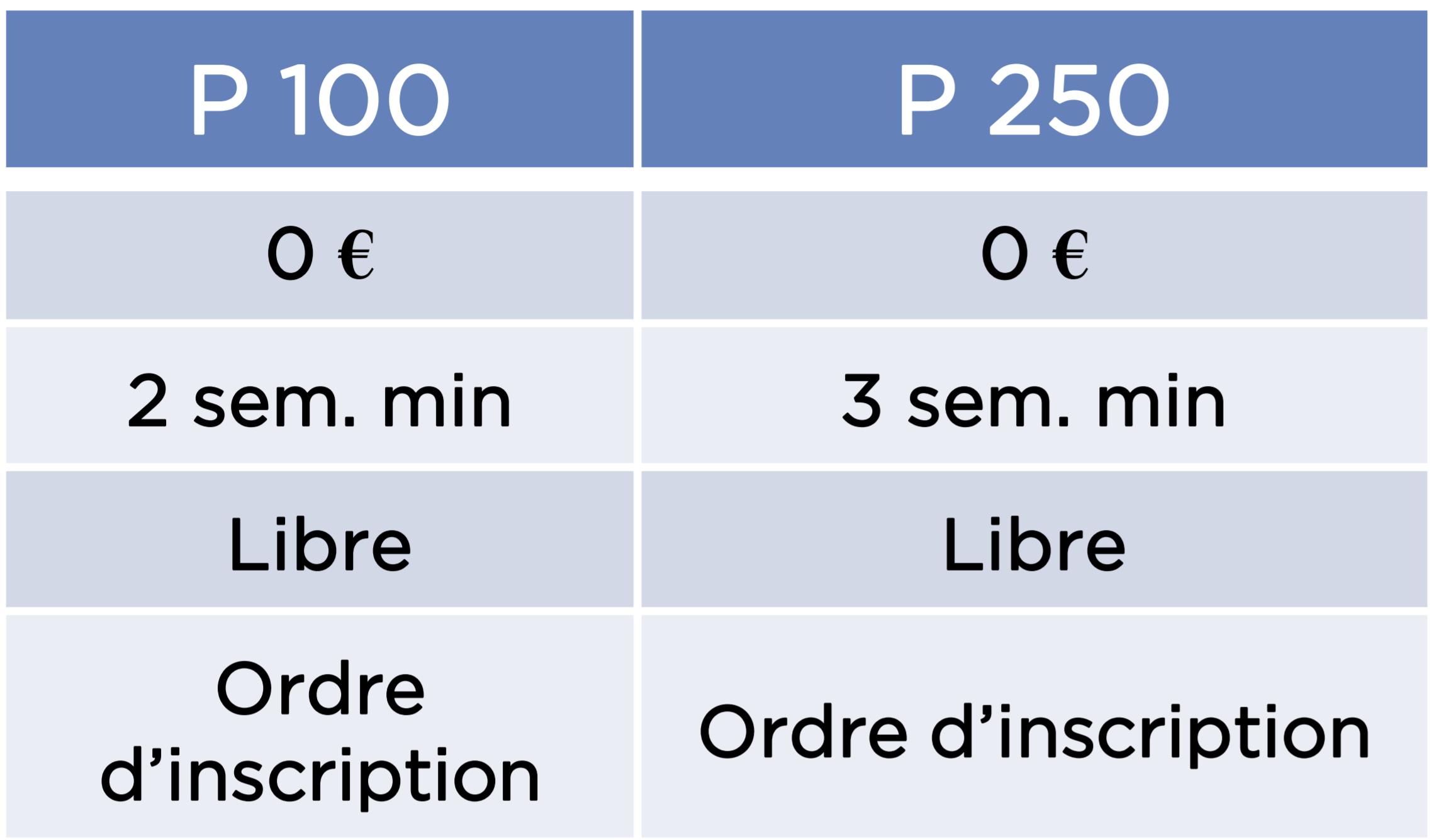 P100 et P250 : les catégories reines des tournois de padel – Vrai ou faux ?