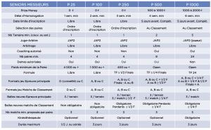 tournois padel 2021 modalités