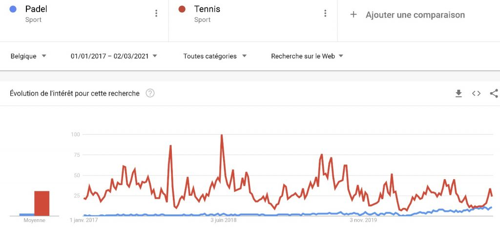 Padel vs Tennis Google Trend Belgique
