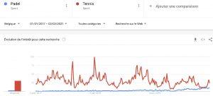 Padel vs Tennis Google Trend Belgique