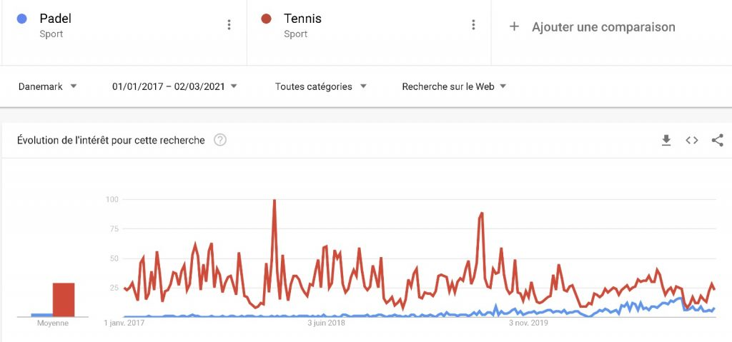 Padel vs Tennis Google Trend Danemark