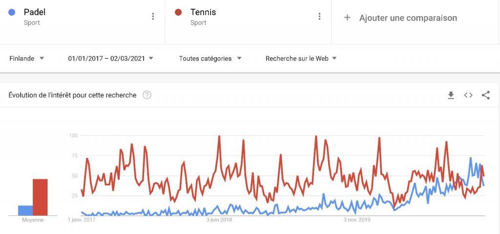 Padel vs Tennis Google Trend Finlande