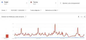 Padel vs Tennis Google Trend France