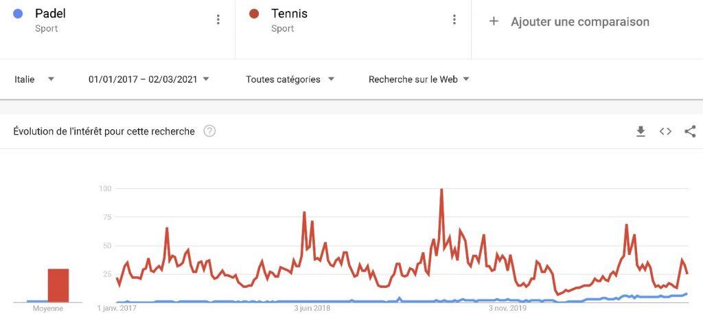 Padel vs Tennis Google Trend Italie