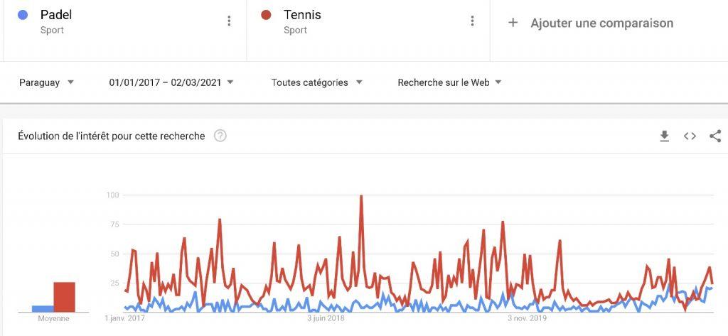 Padel vs Tennis Google Trend Paraguay