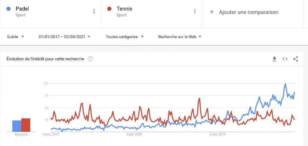 Padel vs Tennis Google Trend Suède