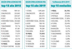 evolution du nombre de licenciés espagne 2015 2019