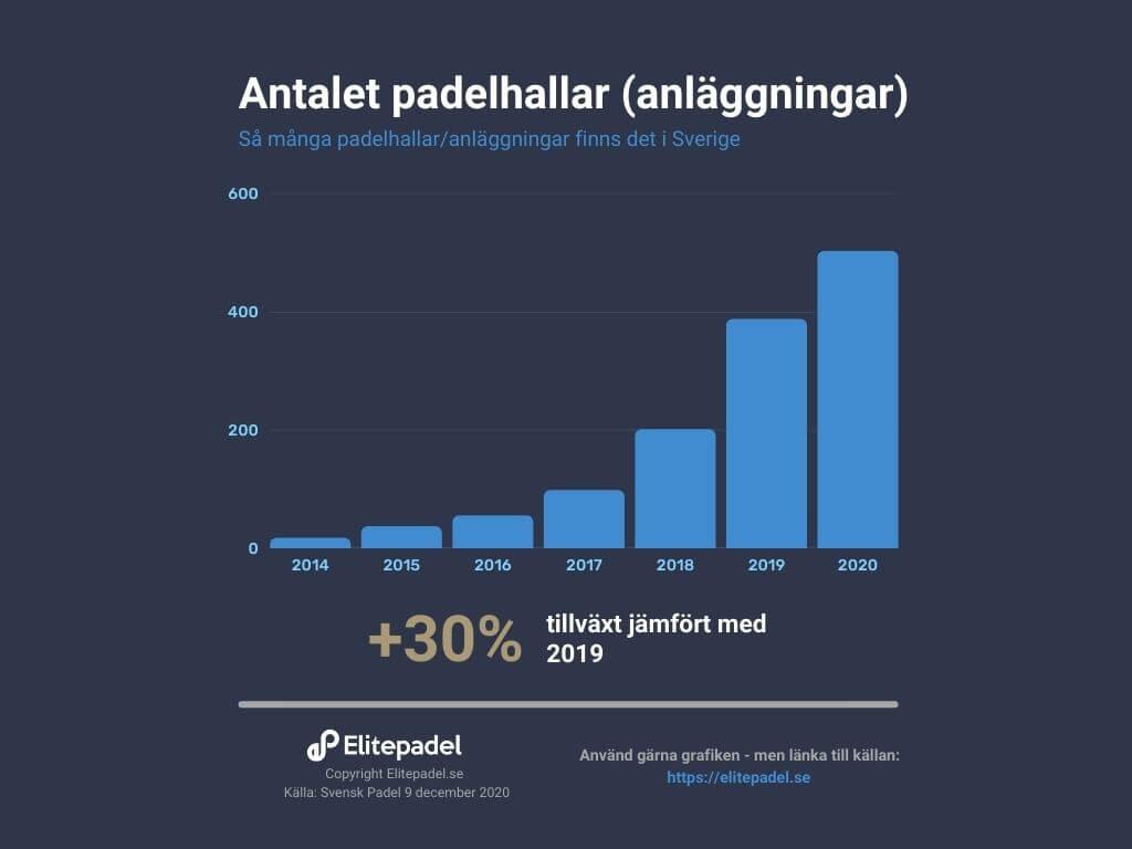nombre de courts padel suède 2020