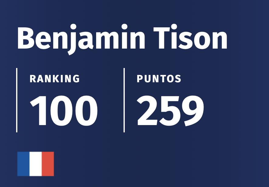 Classement Avril 2021 WPT Padel Benjamin Tison