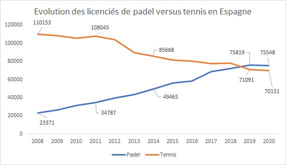 Graphique licenciés Tennis face licencié Padel Espagne