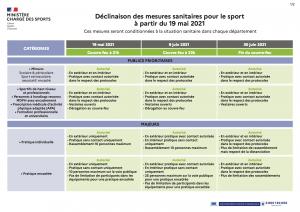 Déclinaison des mesures sanitaires pour le sport