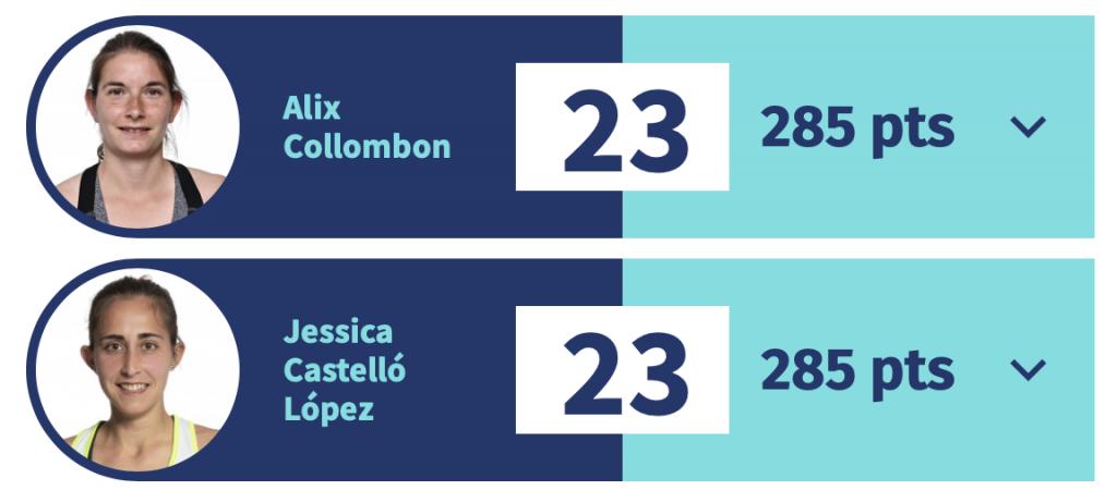 Ranking Alix Collombon Race 2021